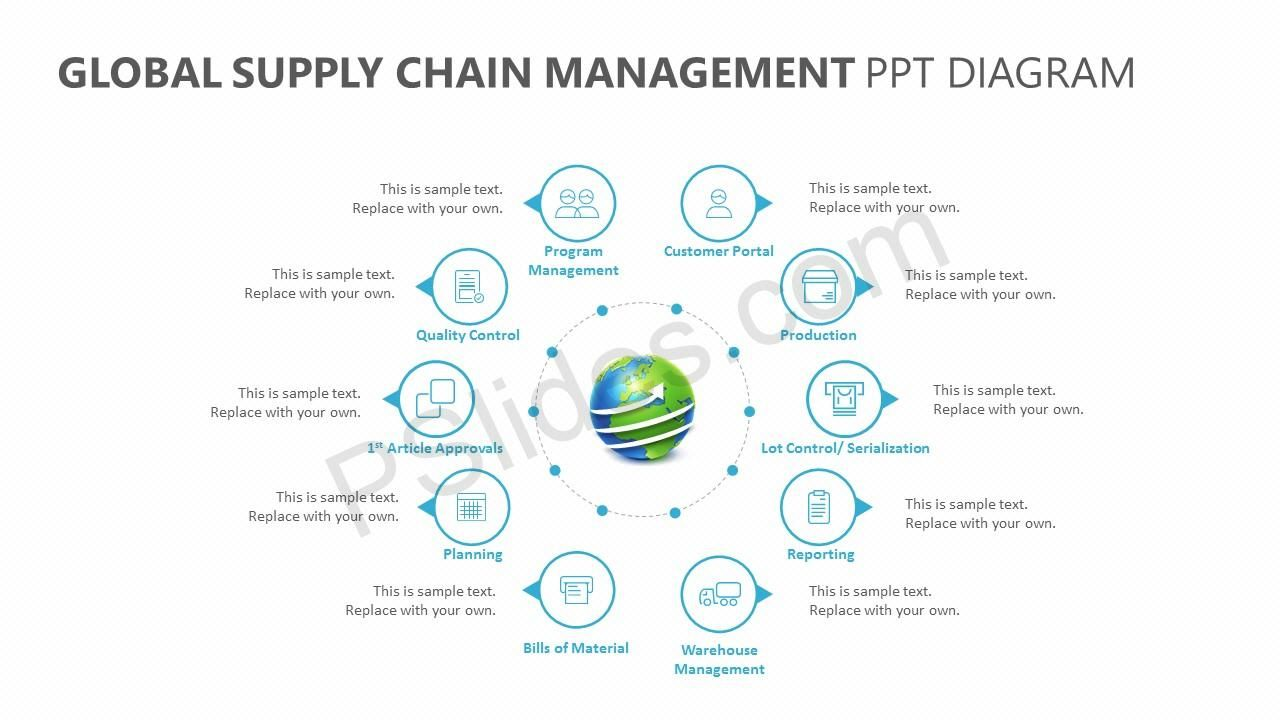 Pin On Global Supply Chain Management