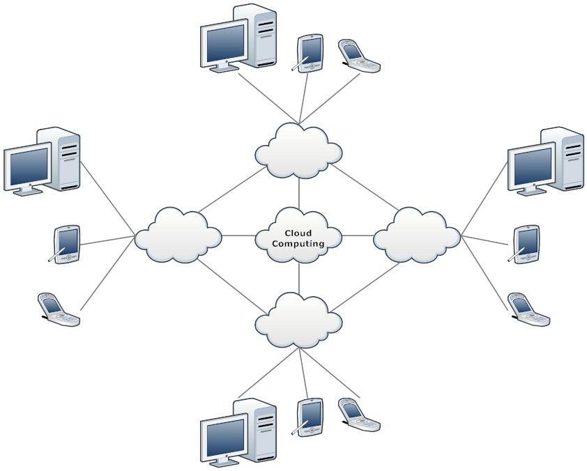 Drawing Diagram Smartdraw Network