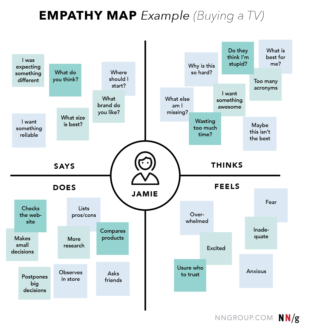 Visual Site Map: Empathy Map UX Mapping Cheat Sheet NN/g Empathy Maps Help