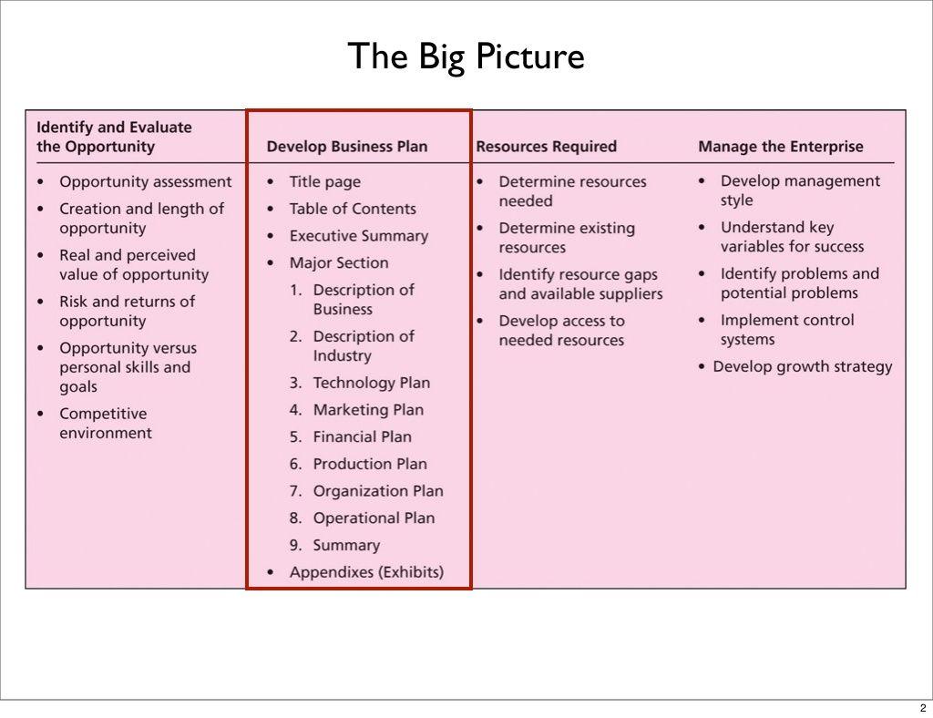 Entrepreneurship 2 Executive Summary & Business Plan
