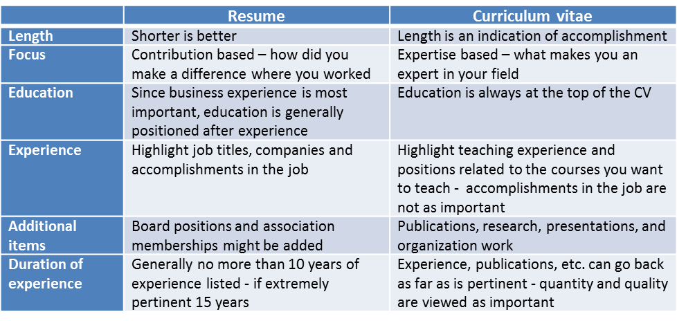 What S The Difference Between A Cv And A Resume Part Time