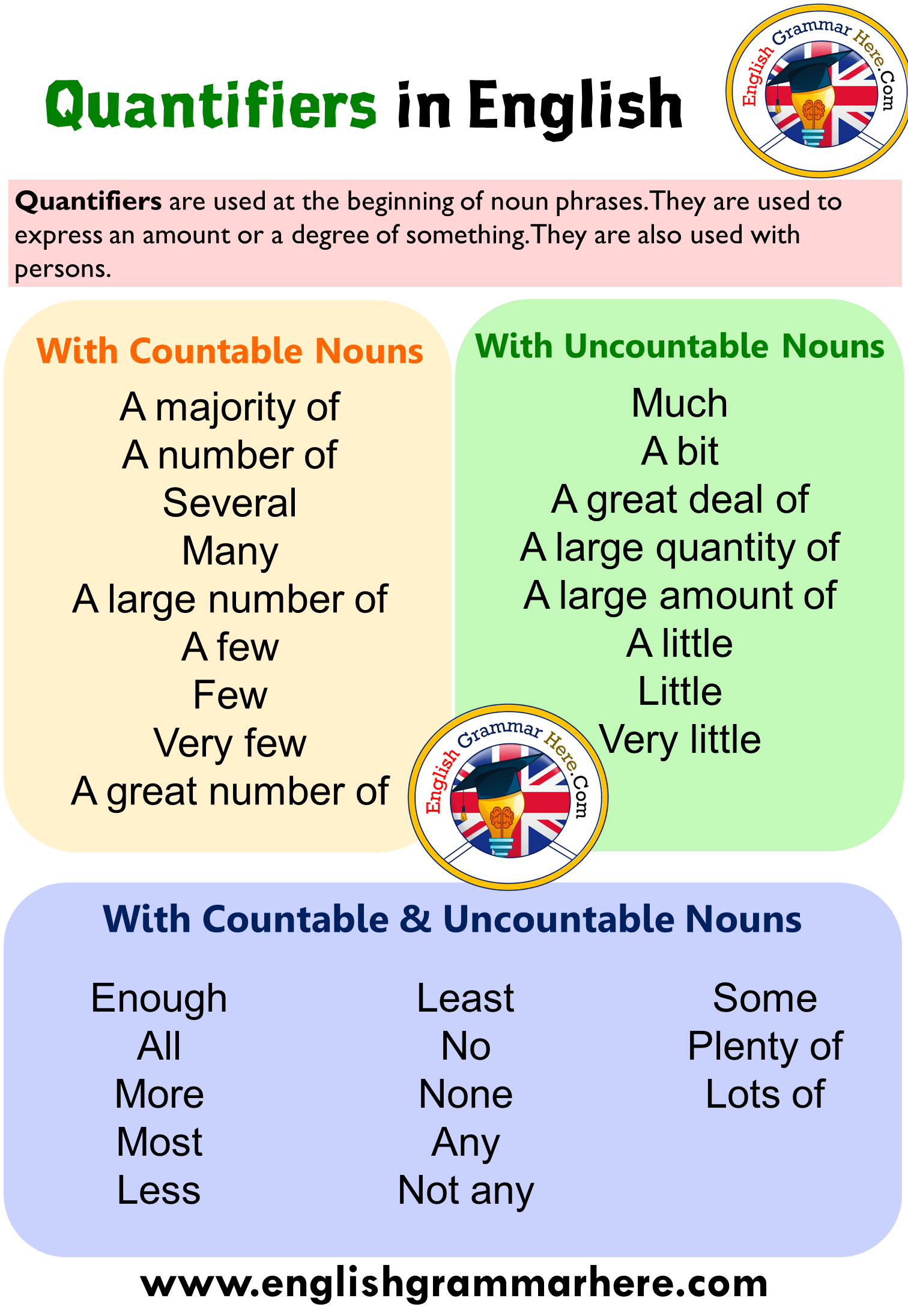 Quantifiers With Countable And Uncountable Nouns