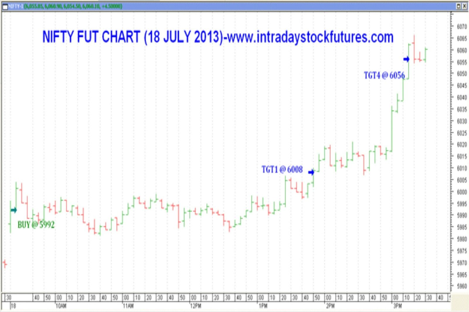 For More Details Call 9941726770 Visit Www Intradaystockfutures Com With Images Stock Market Trends Stock Futures Stock Market