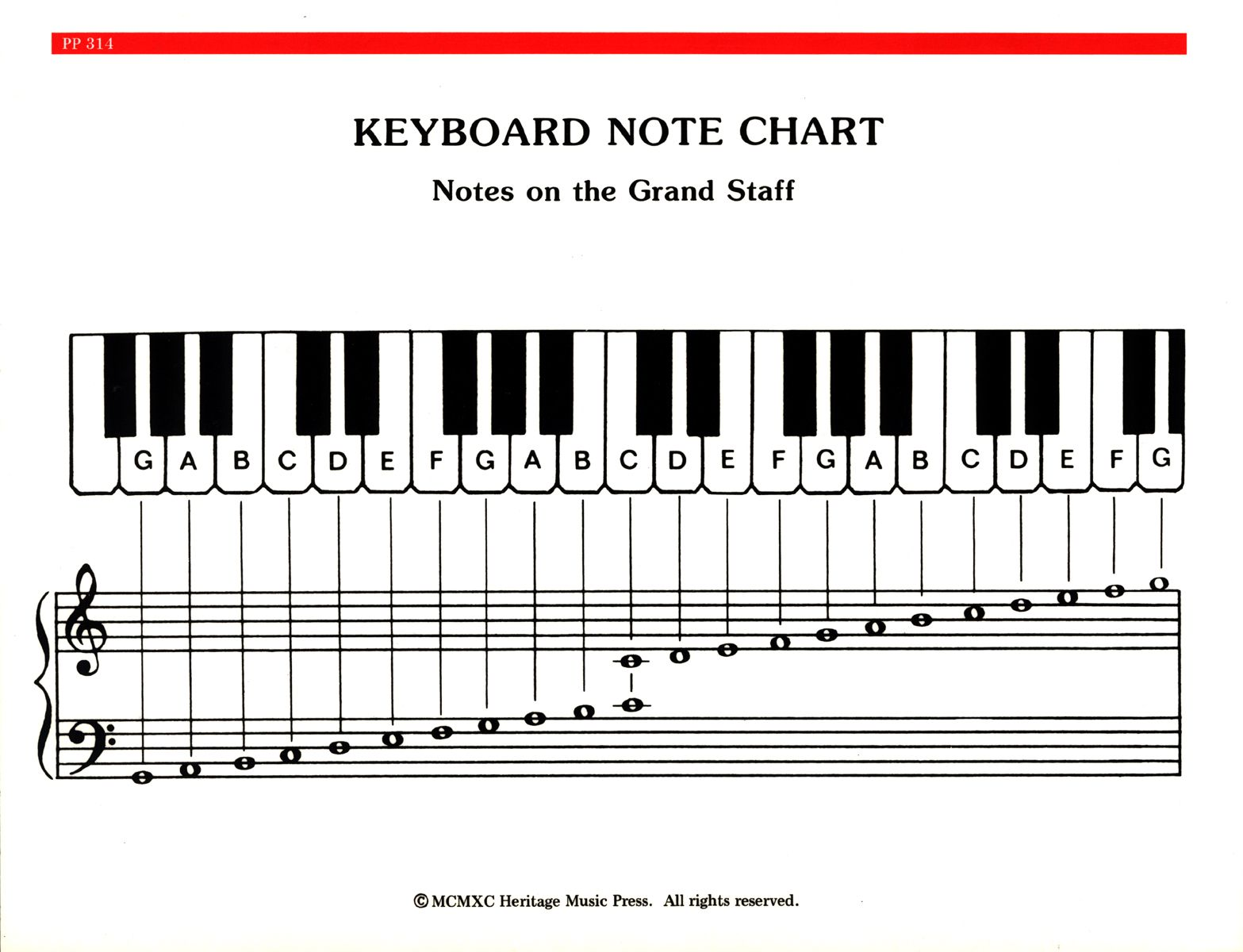 Music Notes Piano Chord Chart With Images Piano Chords Chart