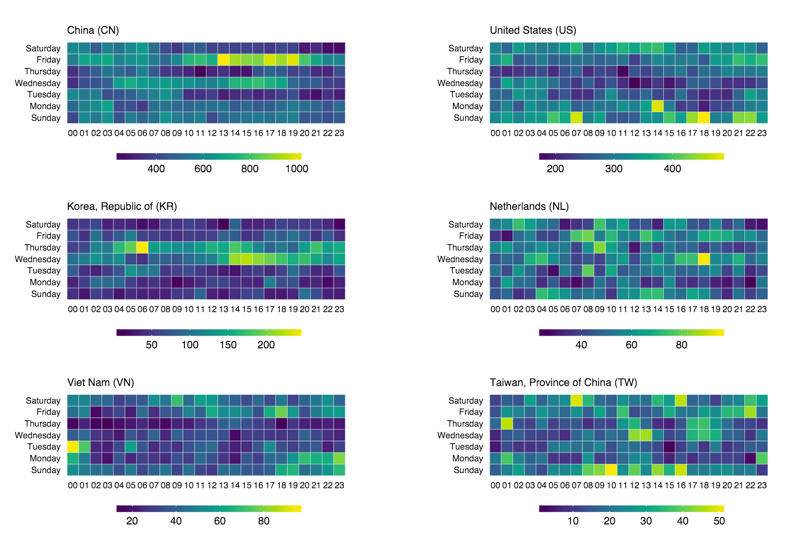 Making Faceted Heatmaps with ggplot2 | ggplot2 in 2019