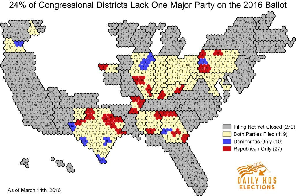 RT @PoliticsWolf: 24% of congressional districts lack one of the major parties on the ballot in the 16 states where filing has closed