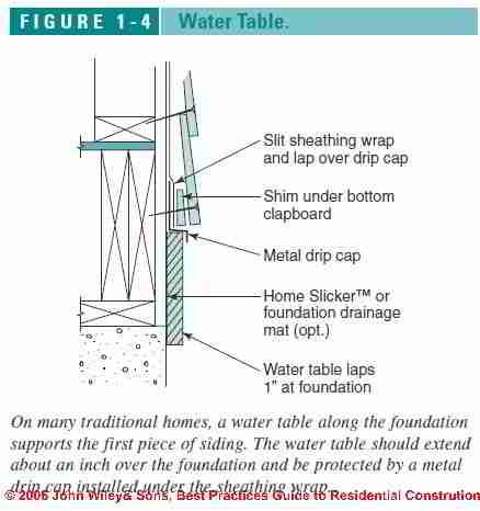 Water Table Trim Flashing Details C Wiley And Sons S