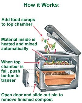 Nature Mill Electric Indoor Composter Kitchen Compost Bin