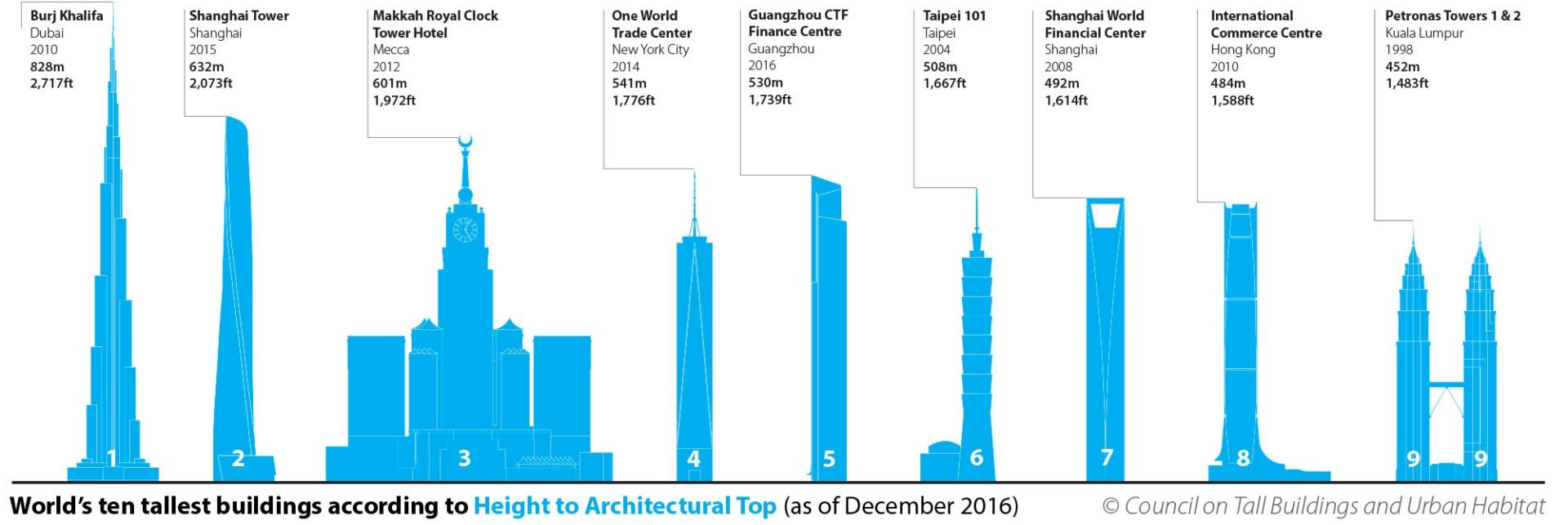 At the end of 2016 the CTBUH updated its ranking of the world's tallest skyscrapers. The Burj Khalifa in Dubai still tops the list, but there is a new building in fifth place, Guangzhou CTF Finance Centre in Guangzhou, China's second tallest skyscraper. #Architecture #Design