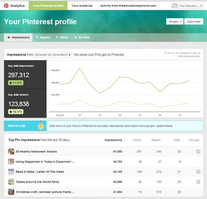 The New #Pinterest Analytics Tool: How to Use It for Business | #SocialMedia Examiner