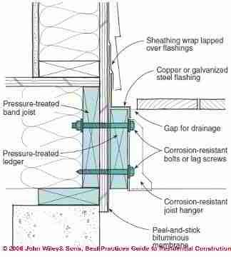 Sketch Of Flashing Details At A Deck Attachment To Building (C) J Wiley  Steve
