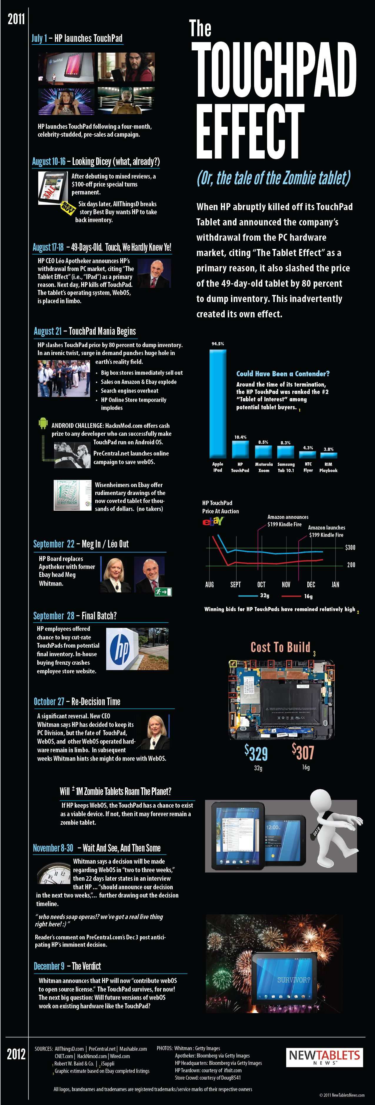 Infographics - The TouchPad Effect (Or, The Tale of the Zombie Tablet)