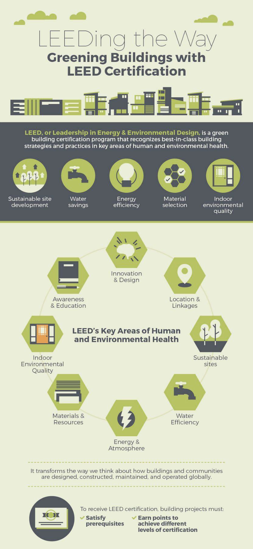 Learn More About Leed Certification System Through This Infographic