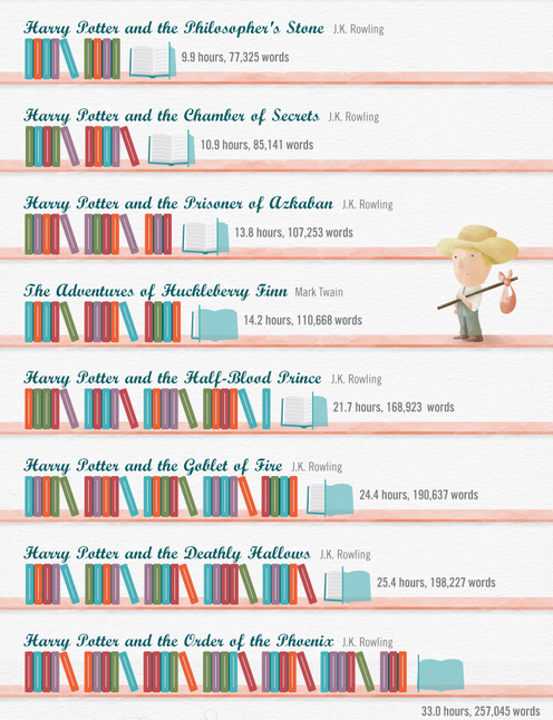 How Long It Takes To Read Popular Children S Books Charted Popular Childrens Books Kids Reading Books Favorite Childrens Book