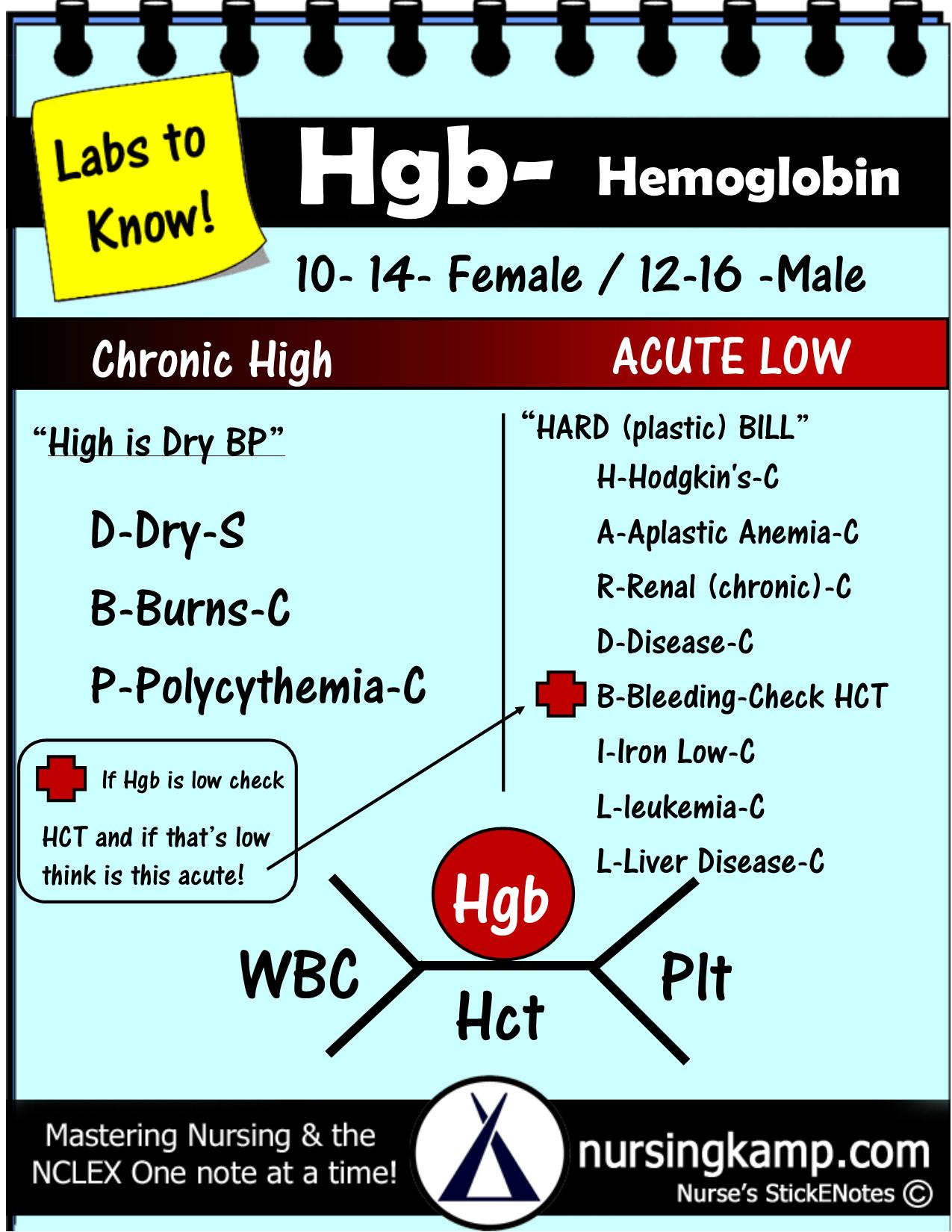 Hemoglobin Cbc