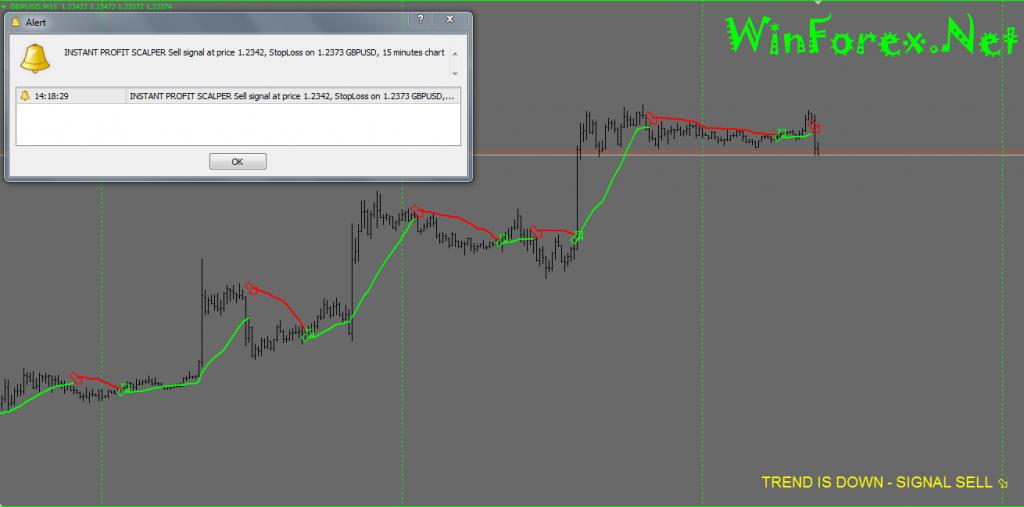 Instant Profit Scalper No Repaint Forex Indicator