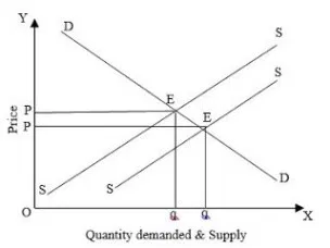 What Is Market Equilibrium Show The Effect Of The Increase In Demand For Forestry Goods In Market Equilibrium Forestrype What Is Marketing Best Equilibrium