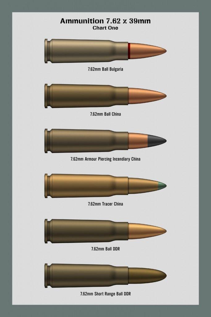 Bullet Caliber Sizes : bullet, caliber, sizes, Ammunition