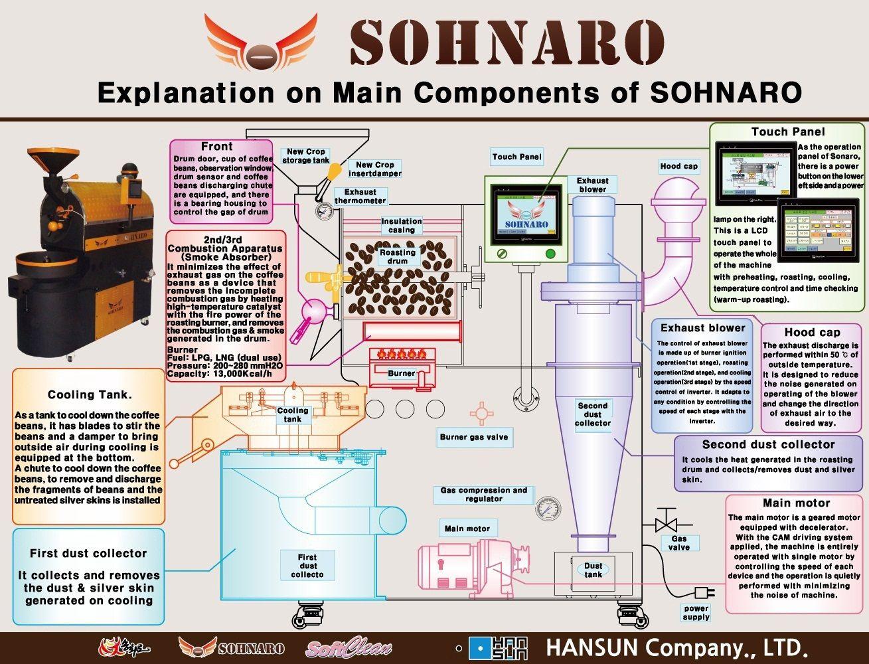 Sohnaro coffee roaster components & process Кафе, Кофе