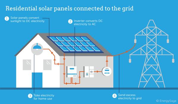 Image Result For How Do Solar Panels Work Solar Panel Companies Solar Panels Solar System Design