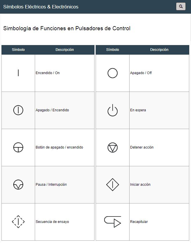 Simbolos De Funciones En Pulsadores De Control Simbologia Normalmente Reflejada En O Al Lado De Los Puls Simbolos De Electricidad Pulsador Simbologia Electrica