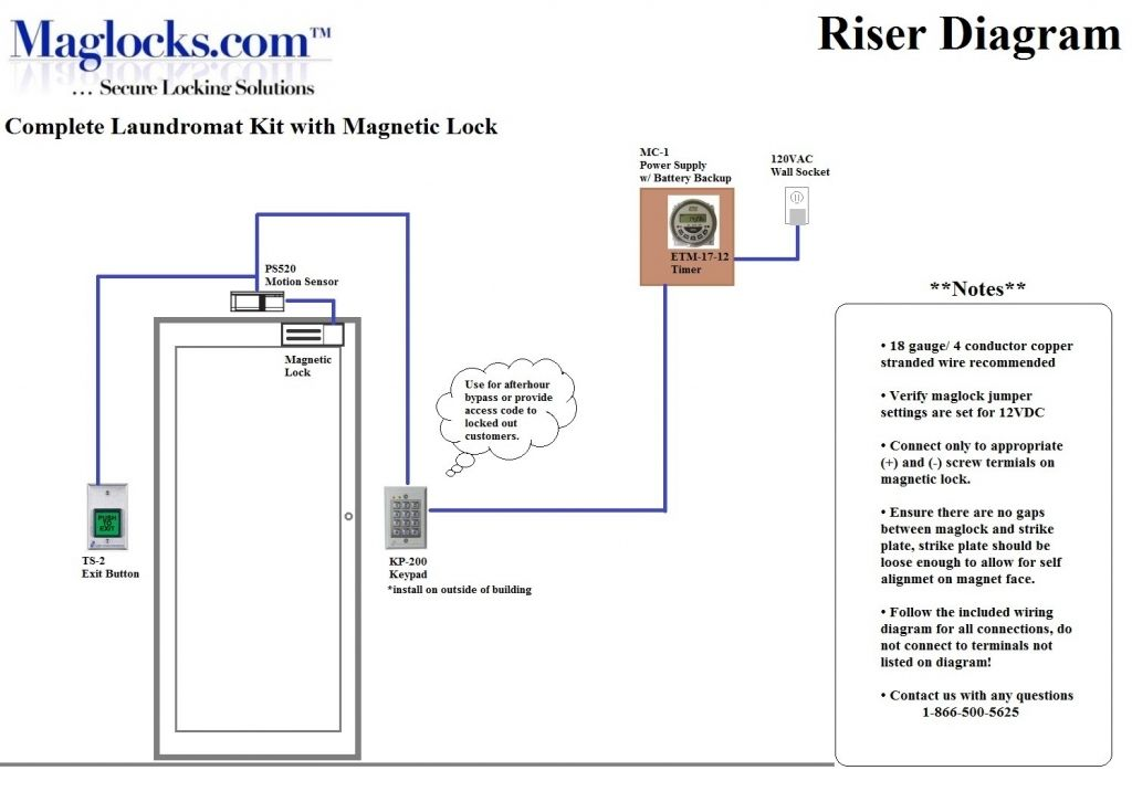 pin on access control system