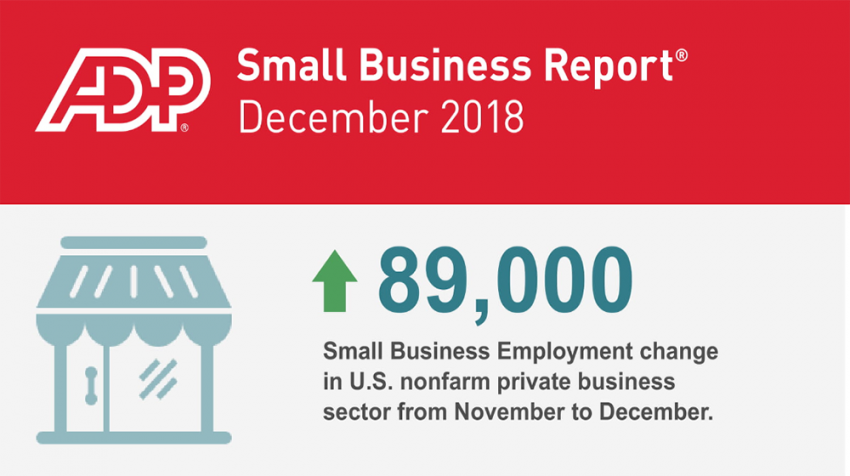 Small Business Adds 89K Jobs in December 2018 Small