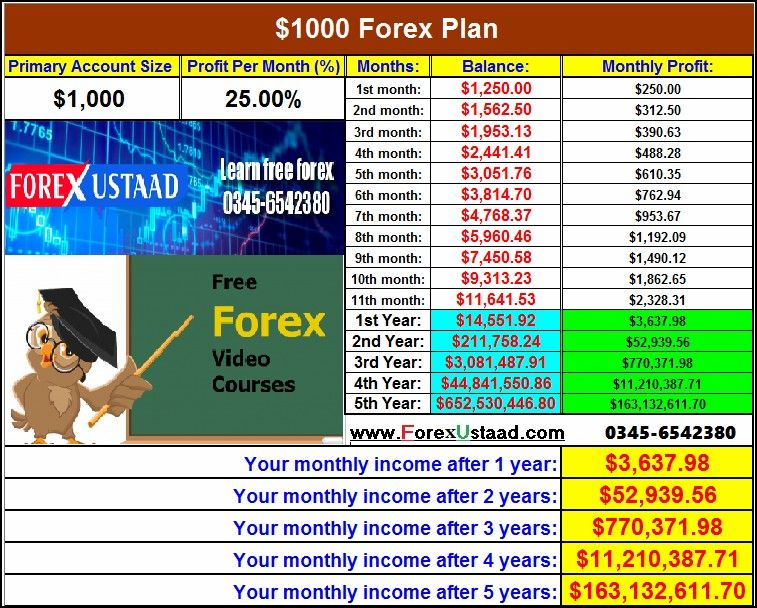 Forex business in pakistan