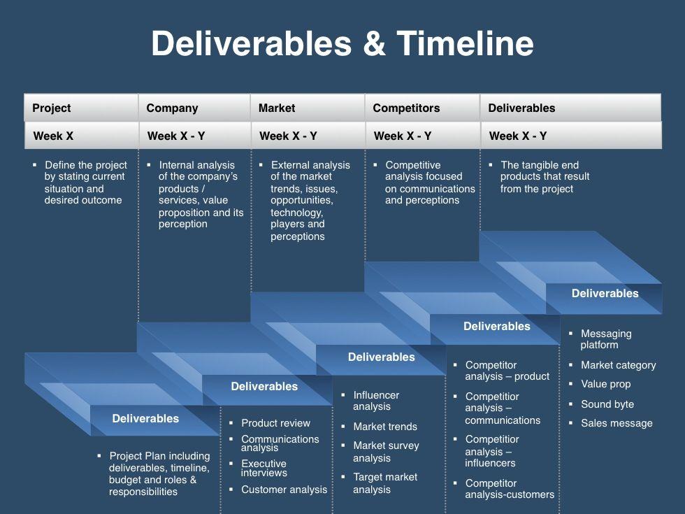 Deliverables and Timeline Marketing plan template