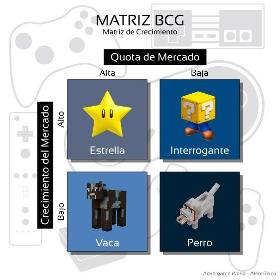 Boston Consulting Group Matriz Bcg Matriz De Crecimiento Matriz Bcg Matriz Producto