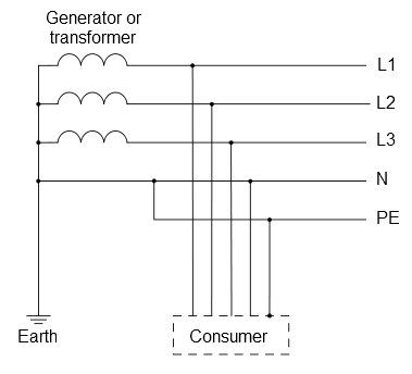 All About Earthing Systems Tn C Tn S Tn C S Tt It Diagram Design All About Earth Earth
