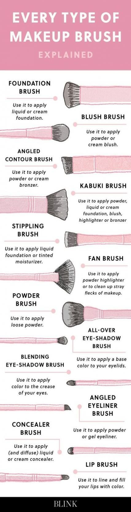 Photo of Makeup Brushes Guide Cheat Sheets Make Up 22 Ideas