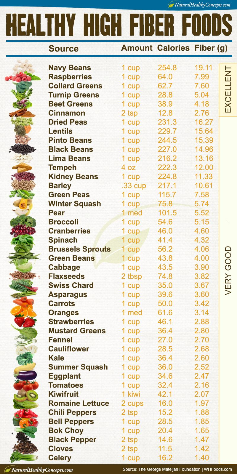 It's just a graphic of Printable Fiber Chart with nutritional value
