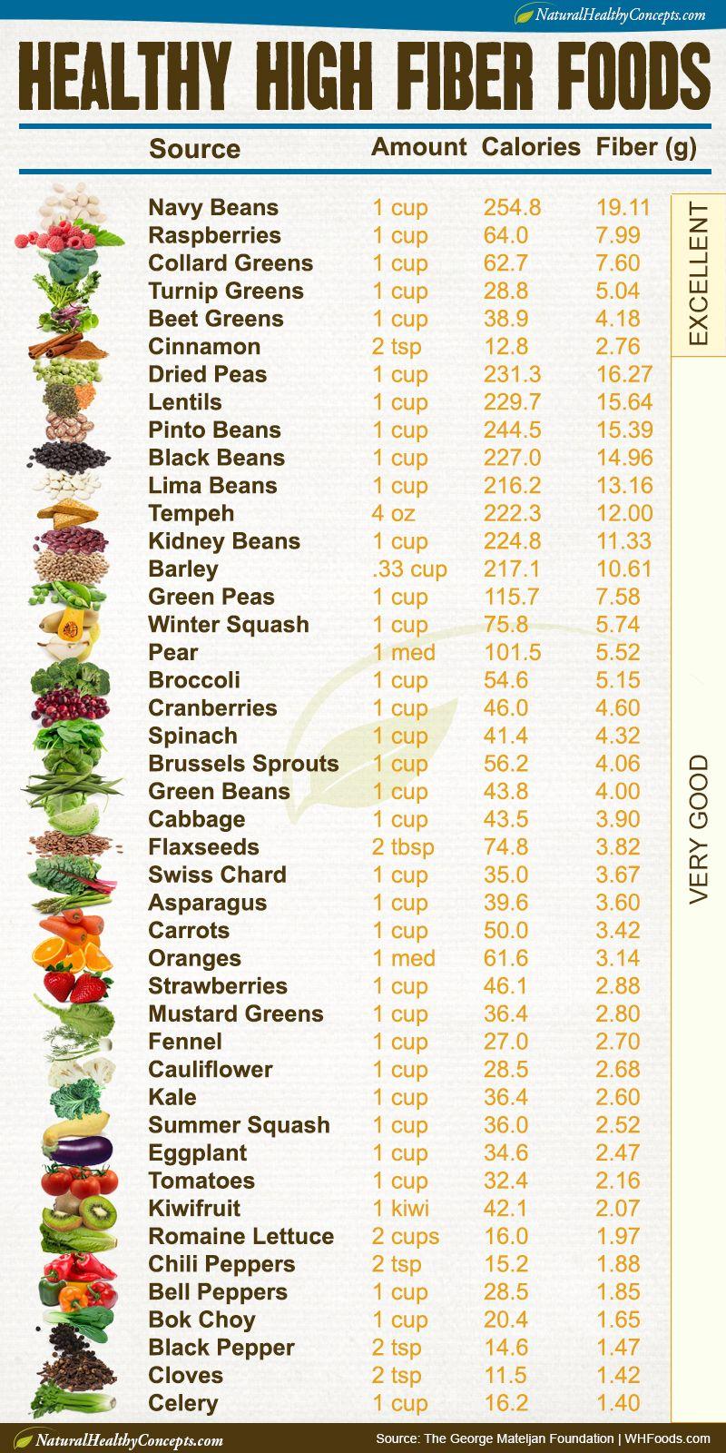 high fiber foods list printable - bing images | healthy eating
