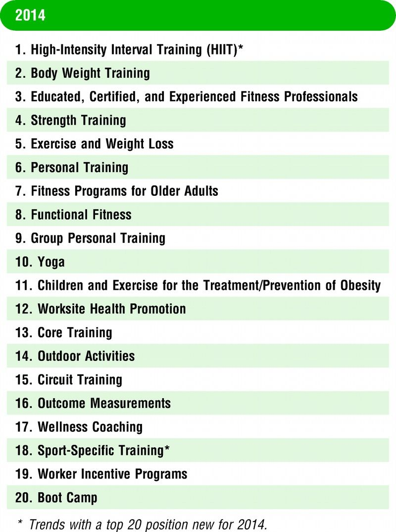 Top 20 Fitness Trends For 2014 According To Acsm Physical