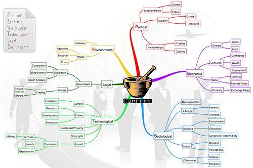 pestle analysis - Google Search pestle Pinterest Google search - pest analysis