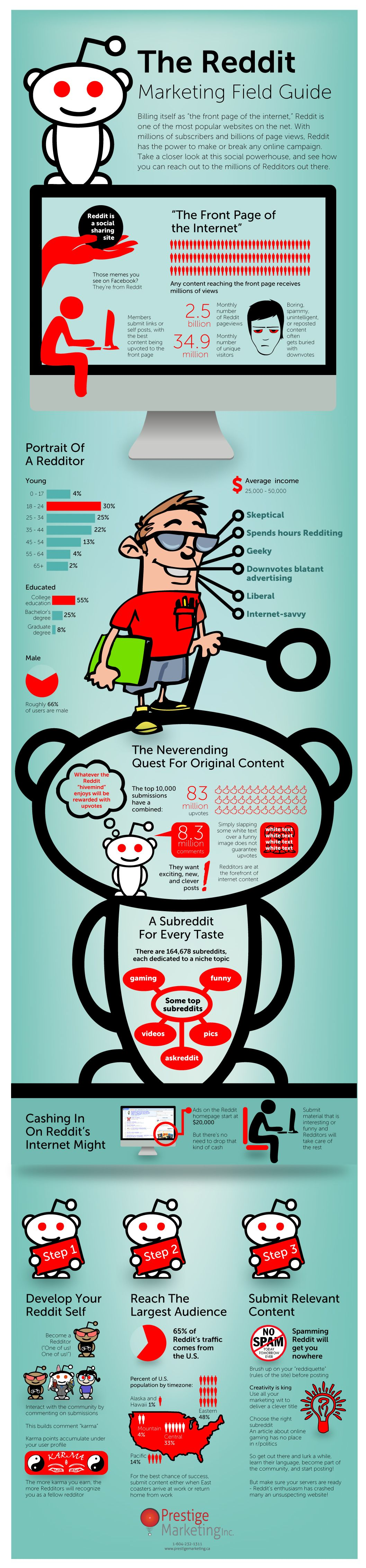 A Guide for Marketing on Reddit (Infographic)
