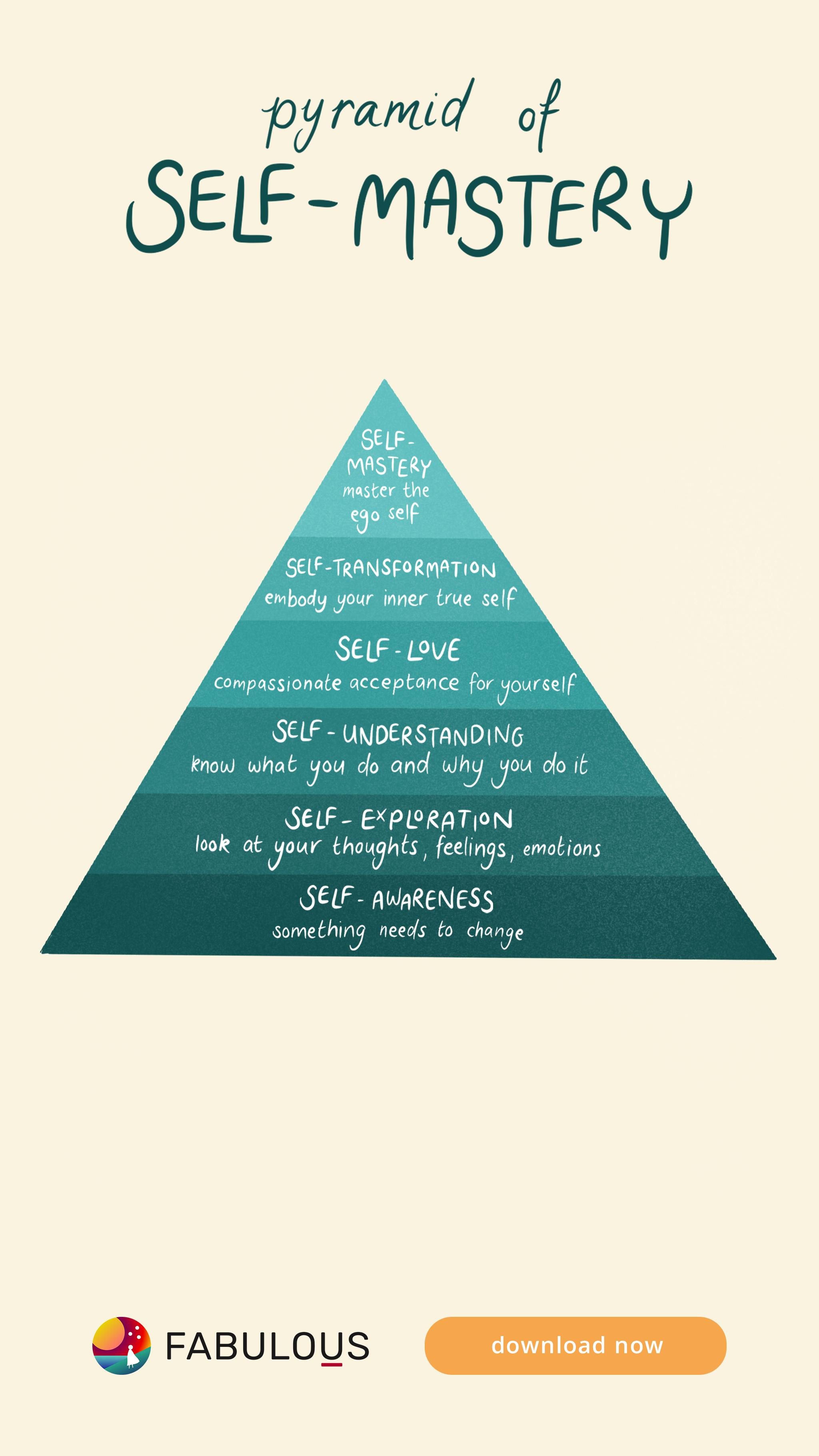 Pyramid of Self Mastery