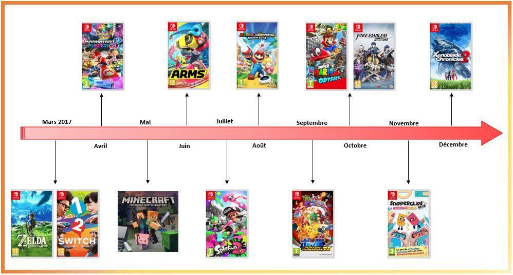 Calendrier Switch.Calendrier Des Jeux Switch 2017 Passionageek Nintendo