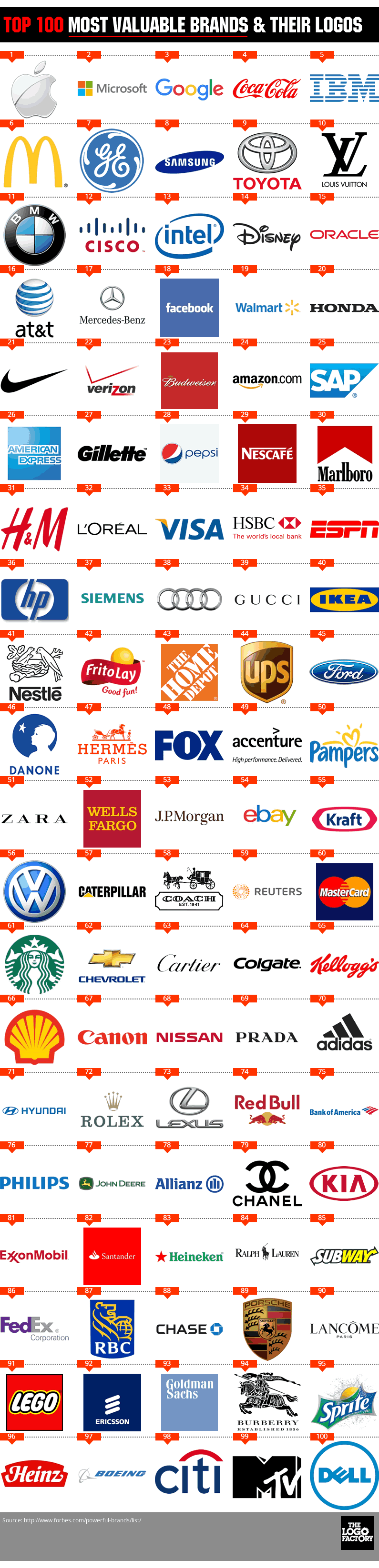 According To Forbes These Are The Top Hundred Most Valuable Brands Weve Assembled Their Logos See What We Can Learn A Bar Graph And Everything