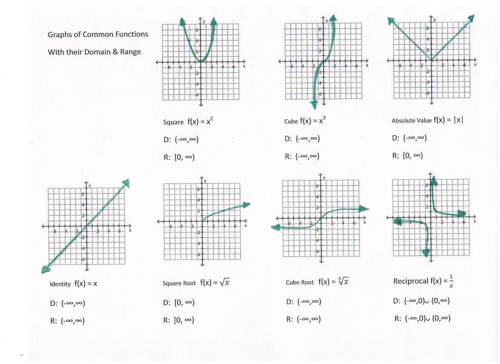 Interpreting Graphs Of Functions Worksheet