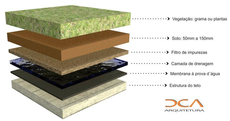 Resultado De Imagem Para Estrutura De Telhado Verde