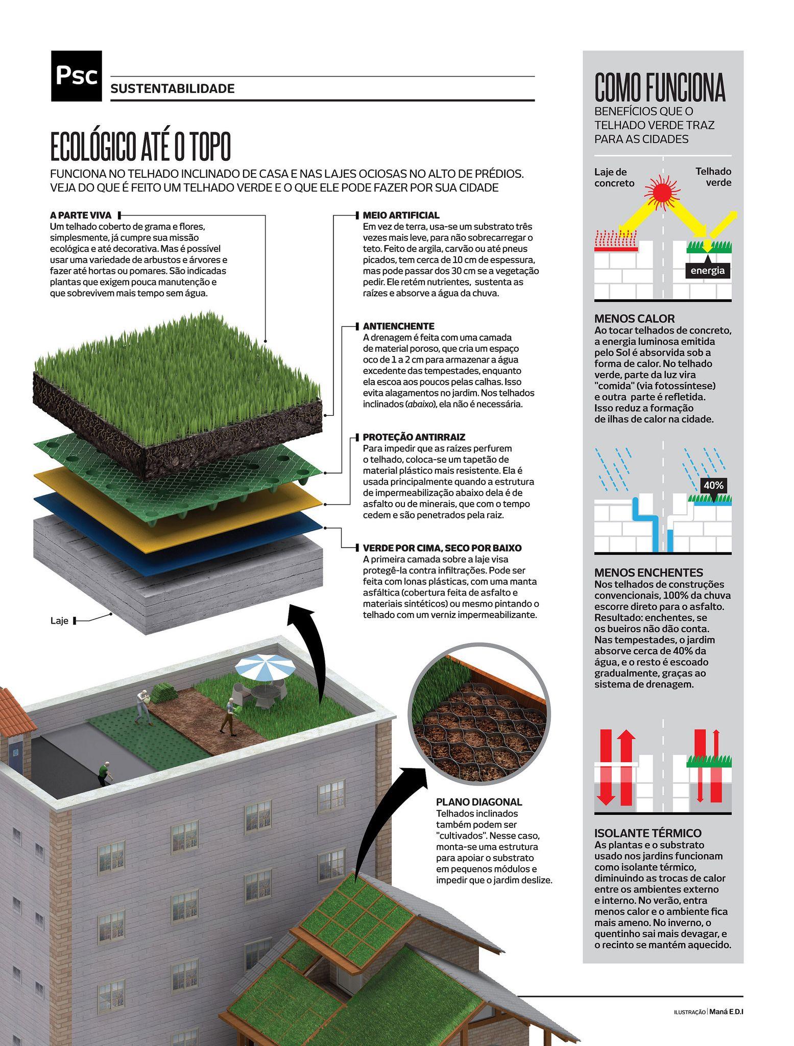 Ga259 12 14 Psctelhadosverdes 2 In 2020 Green Facade Green Roof Benefits Green Roof