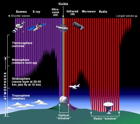Diagram Demonstrating How The Earth S Atmosphere Aborbs