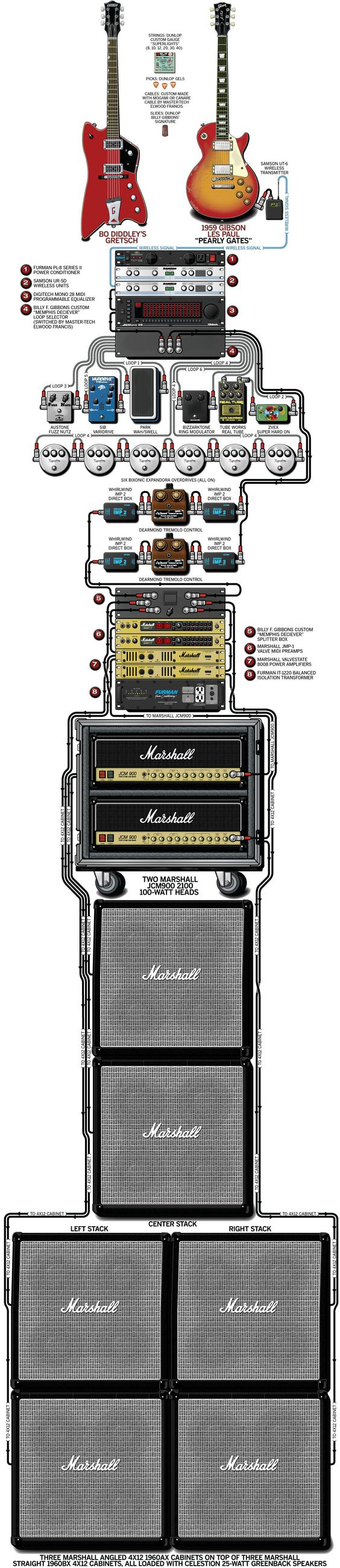 Billy Gibbons\' stage rig. | Guitar | Pinterest | Billy gibbons, Rigs ...