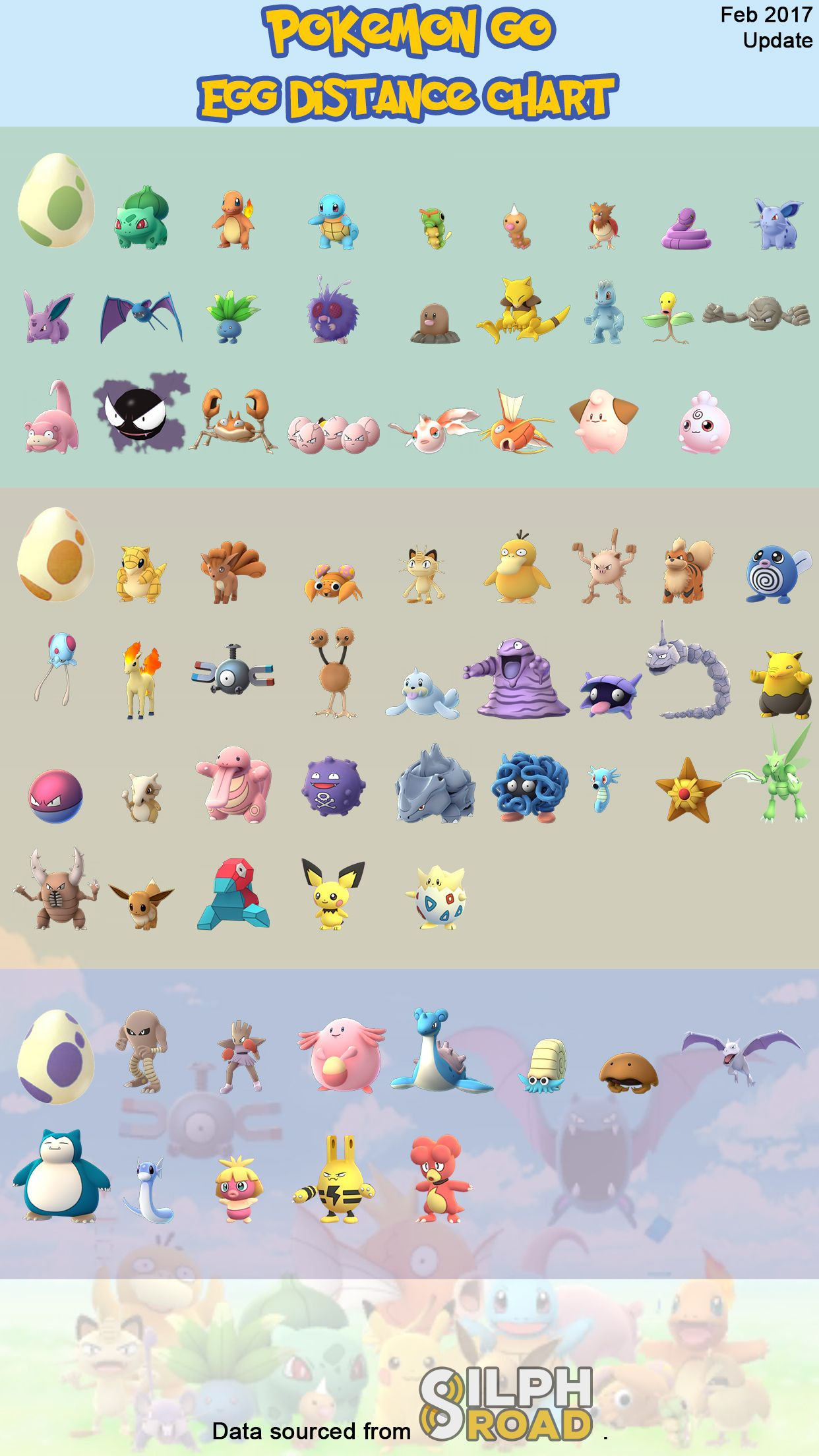 Egg Hatch Distance Reference Cheat Sheet Feb 2017  Single page