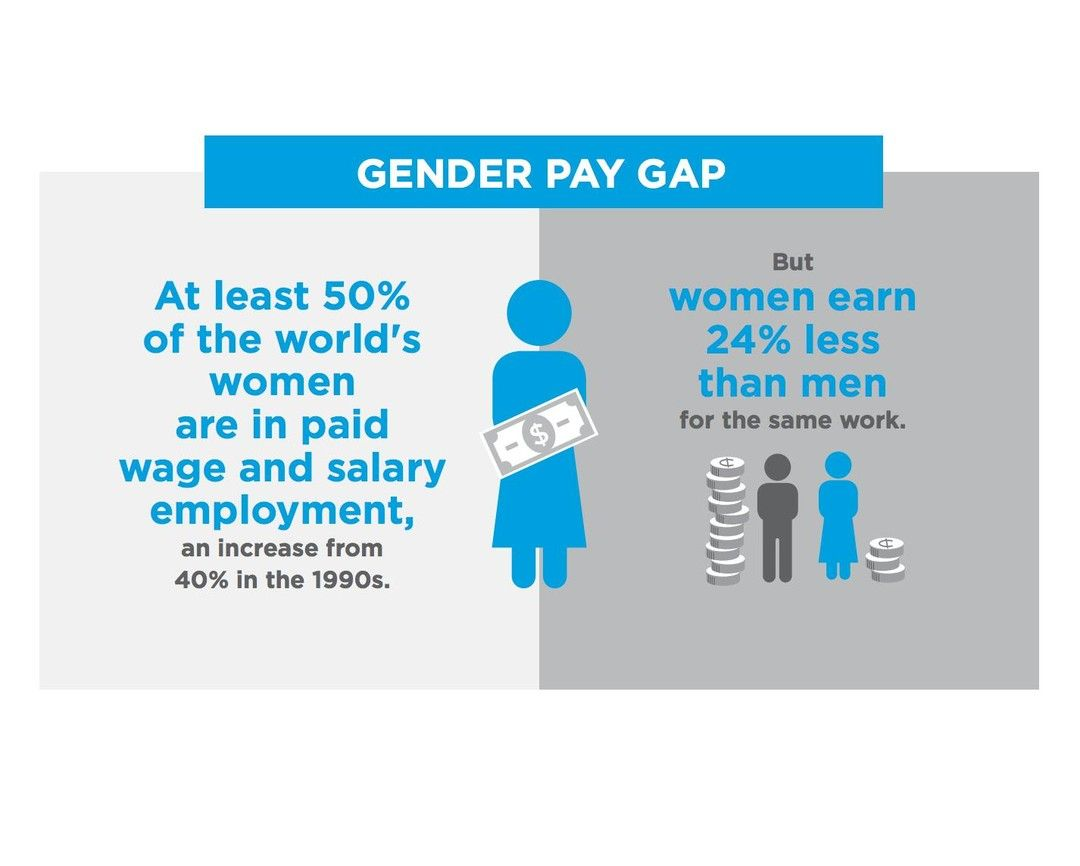 2 8 Billion People Nearly Half The World S Population Survive On Less Than 2 A Day And 1 2 Billion Of Them Live Local Economy Gender Pay Gap Live On Less