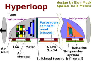 Hyperloop — Wikipédia