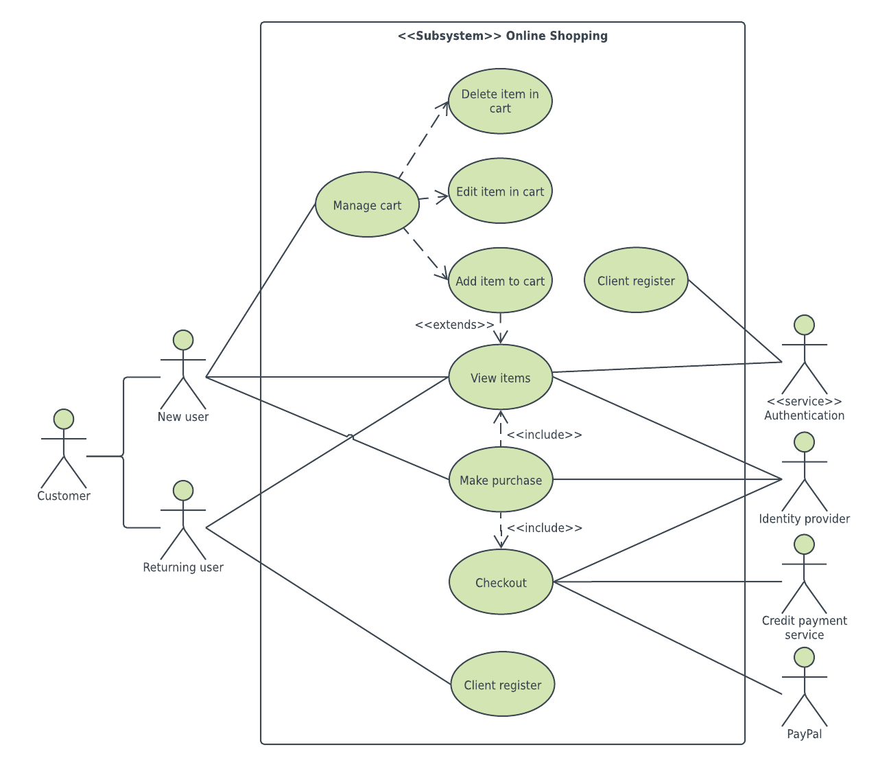 Uml Diagram Templates And Examples Lucidchart Blog Diagram Online Use Case Templates