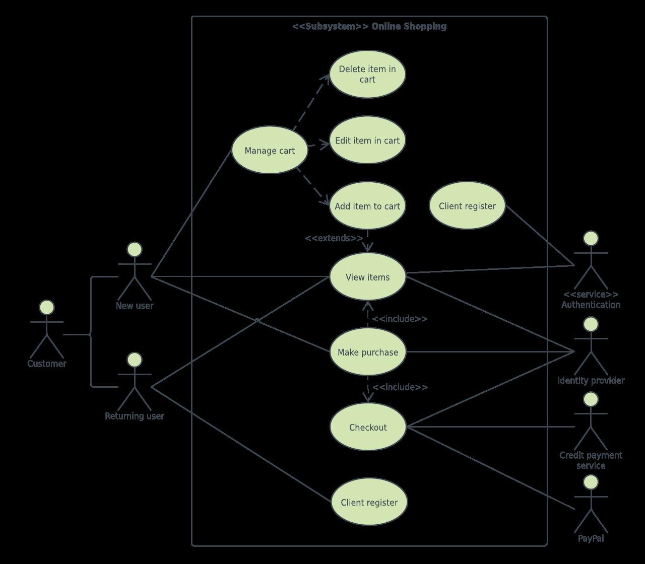 Online Shopping Use Case Diagram Example Use Case Coding